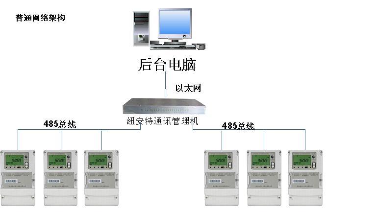 管理机通信架构