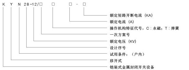 1、产品概述及适用范围   KYN28-12铠装中置式金属封闭开关设备(以下简称开关柜)是廊坊高山电子有限公司在吸收国内外先进制造技术的基础上自行设计开发的新型产品,可取代各种老型的金属封闭开关设备, 如 KYN1-10、JYN2-10、GBC-10等系列产品。   其产品具有以下明显优点:   1.